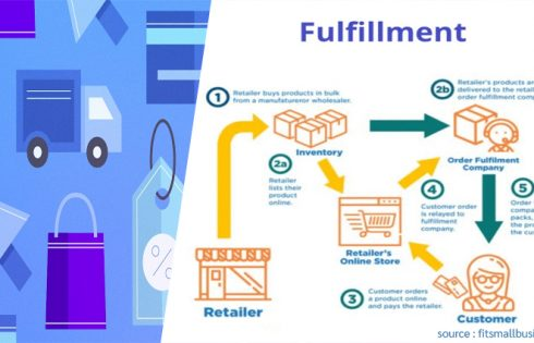 Thillinc E-Commerce Fulfillment Service to Support Growing Digital Demand